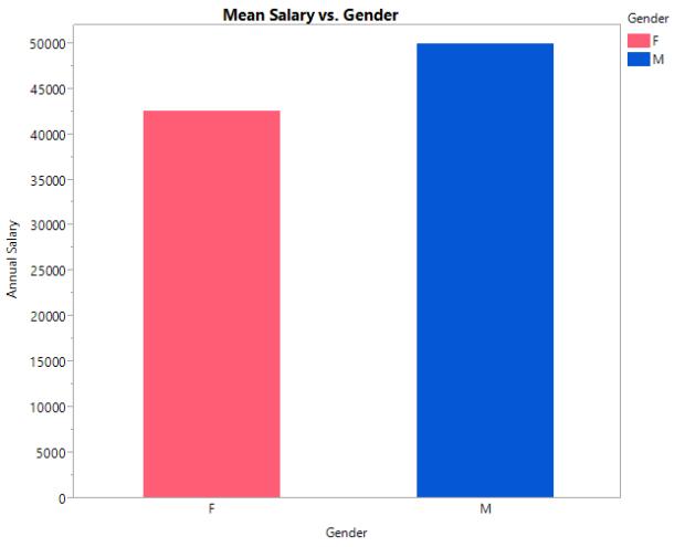 salary v gender