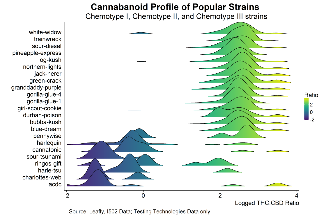 "Cannabis ""strain"" variation in THC:CBD ratio, by lab"