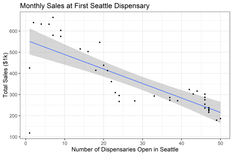 SeattleFirstDispensarySalesCompetition