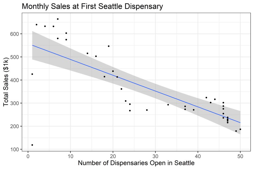 SeattleFirstDispensarySalesCompetition