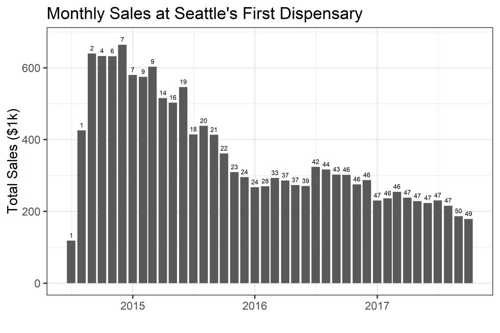 SeattleFirstDispensarySalesCompetitiontsbar