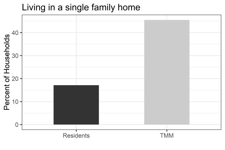 singelfamilyhome